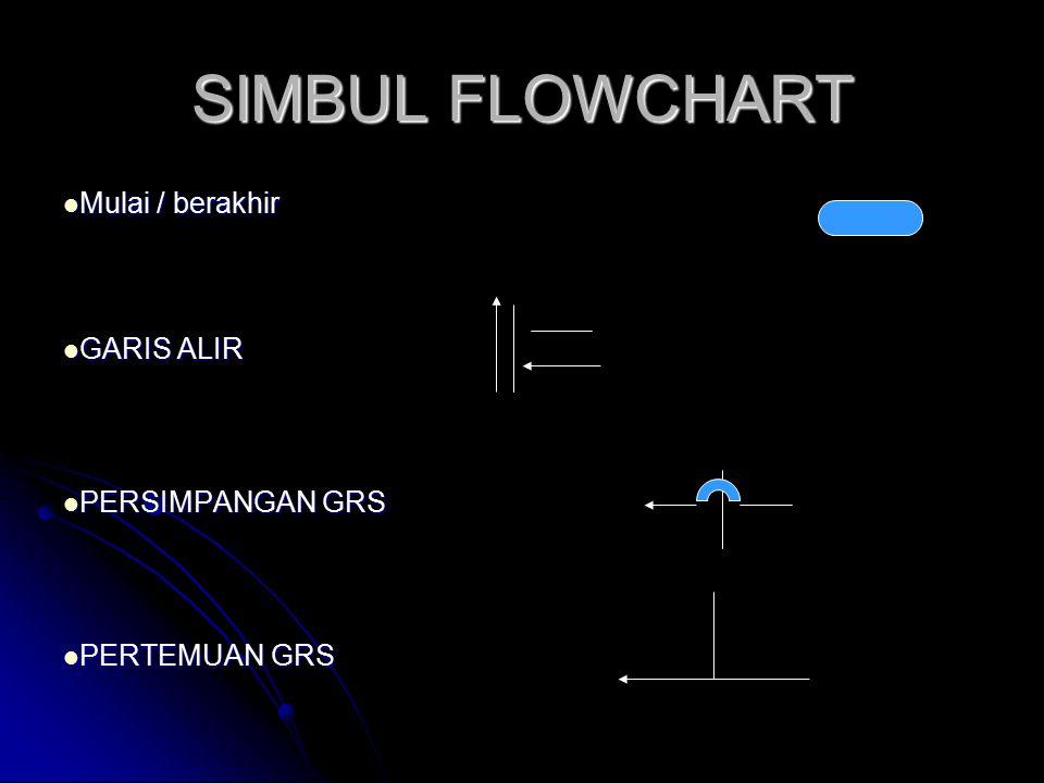 SIMBUL FLOWCHART Mulai / berakhir Mulai / berakhir GARIS ALIR GARIS ALIR PERSIMPANGAN GRS PERSIMPANGAN GRS PERTEMUAN GRS PERTEMUAN GRS