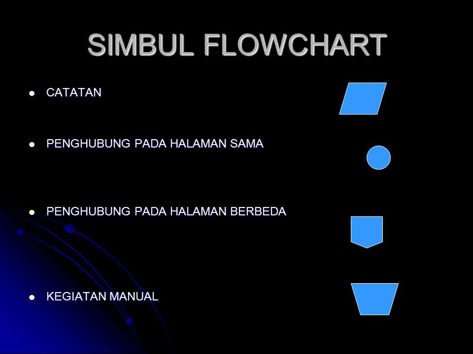 SIMBUL FLOWCHART CATATAN CATATAN PENGHUBUNG PADA HALAMAN SAMA PENGHUBUNG PADA HALAMAN SAMA PENGHUBUNG PADA HALAMAN BERBEDA PENGHUBUNG PADA HALAMAN BER