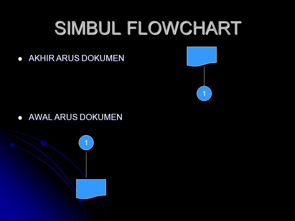 SIMBUL FLOWCHART KOMENTAR KOMENTAR ARSIP SEMENTARA ARSIP SEMENTARA ARSIP PERMANEN ARSIP PERMANEN ON LINE COMPUTER PROCESS ON LINE COMPUTER PROCESS
