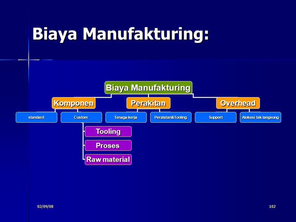 02/09/08102 Biaya Manufakturing: Biaya Manufakturing KomponenPerakitanOverhead standardCustom Tooling Proses Raw material Tenaga kerja Peralatan&Tooli