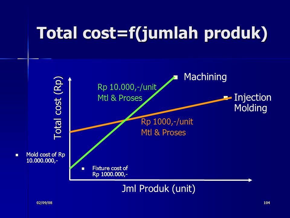 02/09/08104 Total cost=f(jumlah produk)‏ Total cost (Rp)‏ Jml Produk (unit)‏ Injection Molding Rp 1000,-/unit Mtl & Proses Machining Rp 10.000,-/unit Mtl & Proses Fixture cost of Rp 1000.000,- Mold cost of Rp 10.000.000,-