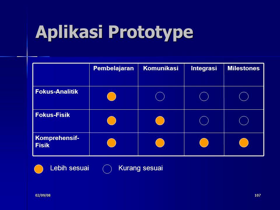 02/09/08107 Aplikasi Prototype Komprehensif- Fisik Fokus-Fisik Fokus-Analitik MilestonesIntegrasiKomunikasiPembelajaran Lebih sesuaiKurang sesuai