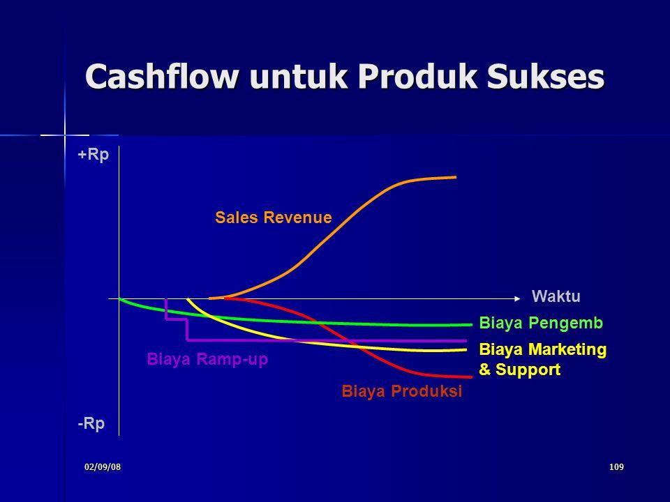 02/09/08109 Cashflow untuk Produk Sukses Waktu +Rp -Rp Sales Revenue Biaya Ramp-up Biaya Produksi Biaya Pengemb Biaya Marketing & Support