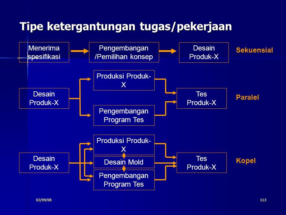 02/09/08113 Tipe ketergantungan tugas/pekerjaan Menerima spesifikasi Pengembangan /Pemilihan konsep Desain Produk-X Tes Produk-X Produksi Produk- X Pe