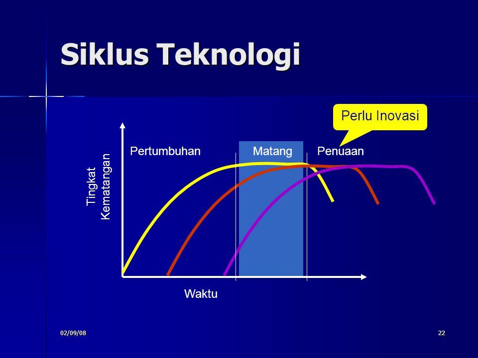 02/09/0822 Siklus Teknologi MatangPertumbuhan Penuaan Perlu Inovasi Waktu Tingkat Kematangan