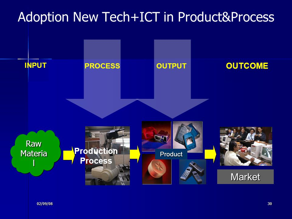 02/09/0830 Adoption New Tech+ICT in Product&Process OUTPUT Raw Materia l Production Process Market PROCESS INPUT OUTCOME Product