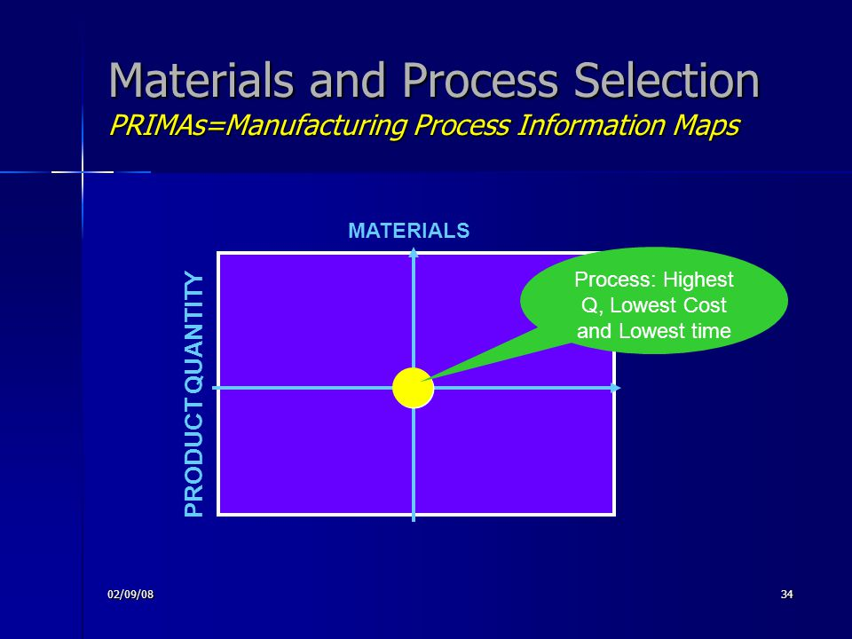 02/09/0834 Materials and Process Selection PRIMAs=Manufacturing Process Information Maps PRODUCT QUANTITY MATERIALS Process: Highest Q, Lowest Cost an