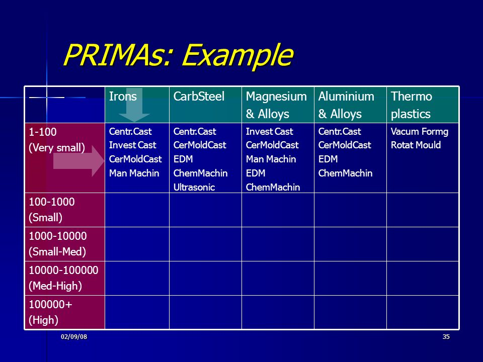 02/09/0835 PRIMAs: Example 100000+ (High)‏ 10000-100000 (Med-High)‏ 1000-10000 (Small-Med)‏ 100-1000 (Small)‏ Vacum Formg Rotat Mould Centr.Cast CerMo