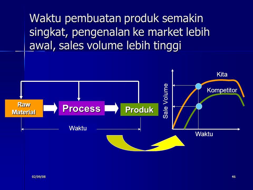 02/09/0846 Waktu pembuatan produk semakin singkat, pengenalan ke market lebih awal, sales volume lebih tinggi Kita Raw Material Process Produk Waktu S
