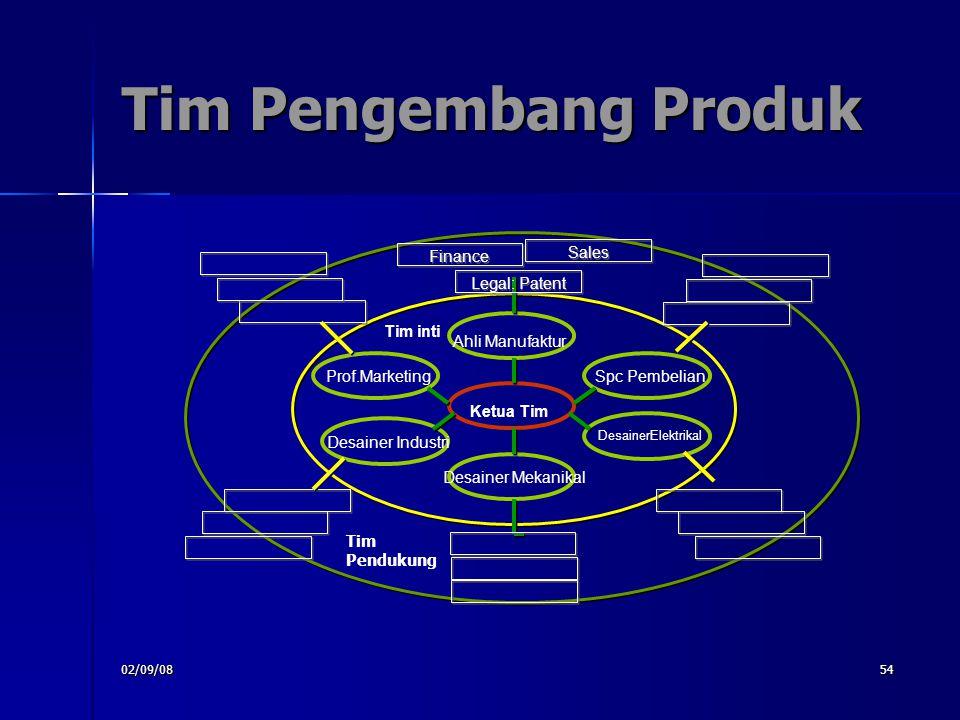 02/09/0854 Tim Pengembang Produk Tim inti Desainer Mekanikal Ahli Manufaktur Spc Pembelian DesainerElektrikal Prof.Marketing Desainer Industri Ketua T