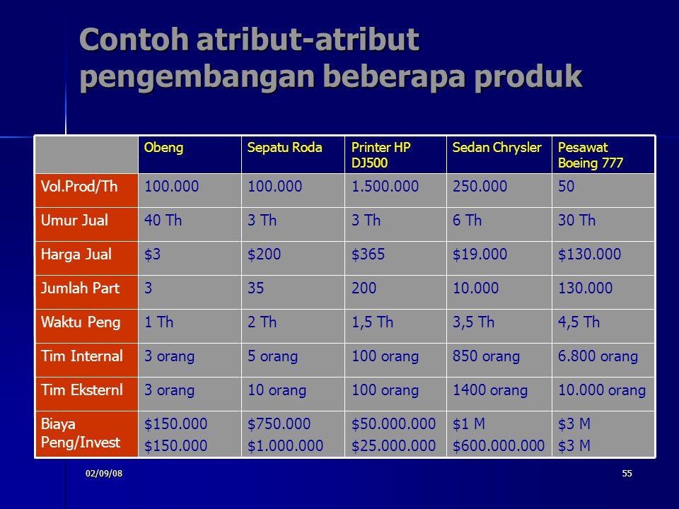 02/09/0855 Contoh atribut-atribut pengembangan beberapa produk $3 M $1 M $600.000.000 $50.000.000 $25.000.000 $750.000 $1.000.000 $150.000 Biaya Peng/