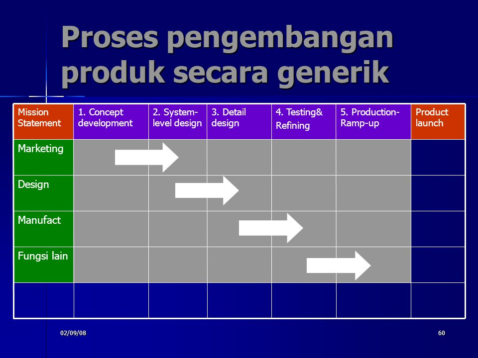 02/09/0860 Proses pengembangan produk secara generik Fungsi lain Manufact Design Marketing Product launch 5. Production- Ramp-up 4. Testing& Refining