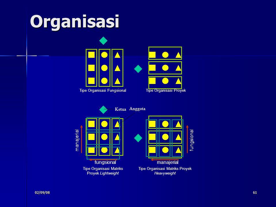 02/09/0861 Organisasi Tipe Organisasi FungsionalTipe Organisasi Proyek Tipe Organisasi Matriks Proyek Lightweight Tipe Organisasi Matriks Proyek Heavy