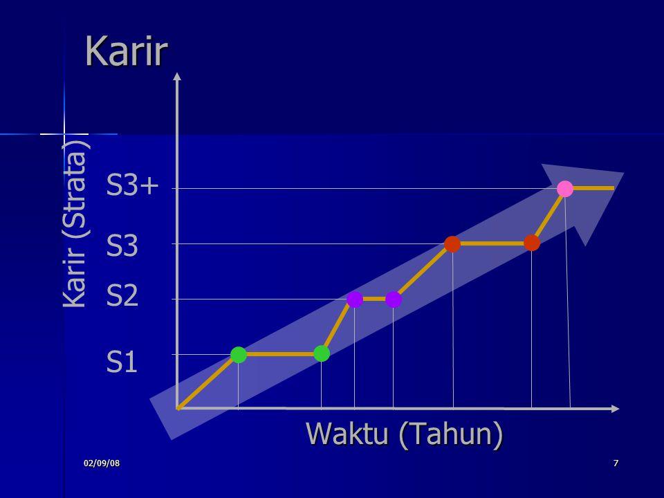 02/09/087 Karir Waktu (Tahun) Karir (Strata) S1 S2 S3 S3+