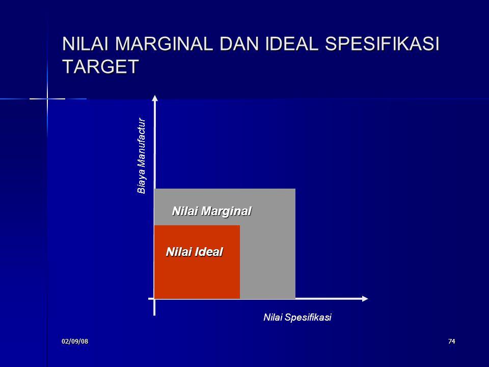 02/09/0874 NILAI MARGINAL DAN IDEAL SPESIFIKASI TARGET Nilai Spesifikasi Biaya Manufactur Nilai Marginal Nilai Ideal