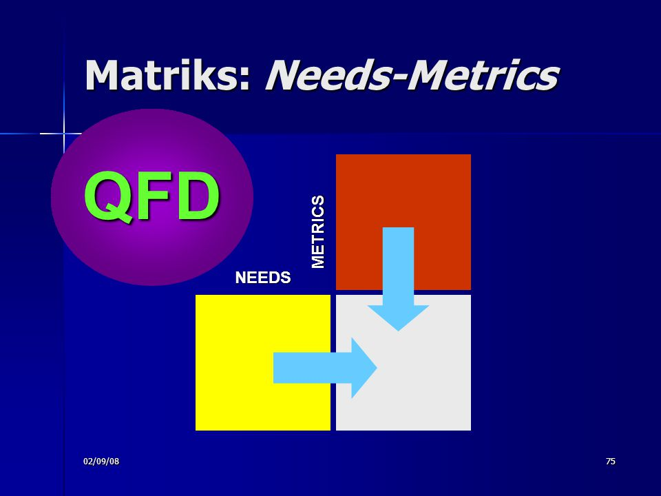 02/09/0875 Matriks: Needs-Metrics NEEDS METRICS QFD