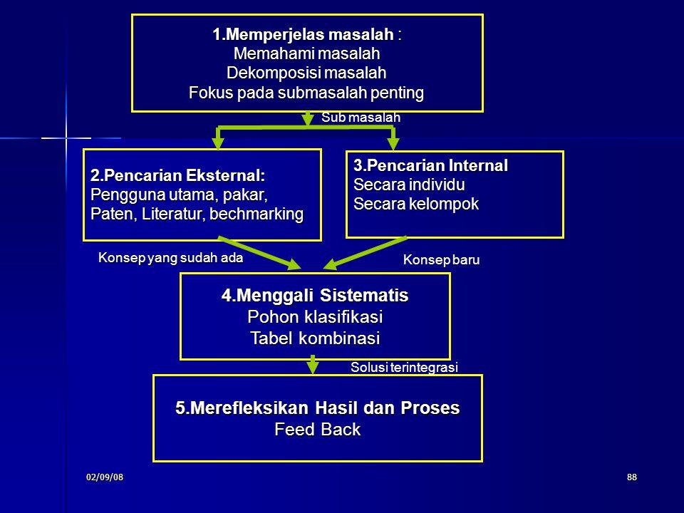 02/09/0888 1.Memperjelas masalah : Memahami masalah Dekomposisi masalah Fokus pada submasalah penting 2.Pencarian Eksternal: Pengguna utama, pakar, Pa