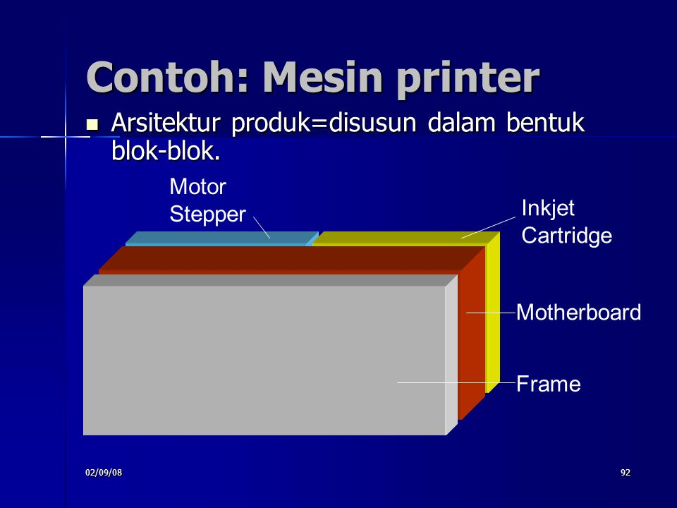 02/09/0892 Contoh: Mesin printer Arsitektur produk=disusun dalam bentuk blok-blok. Arsitektur produk=disusun dalam bentuk blok-blok. Inkjet Cartridge