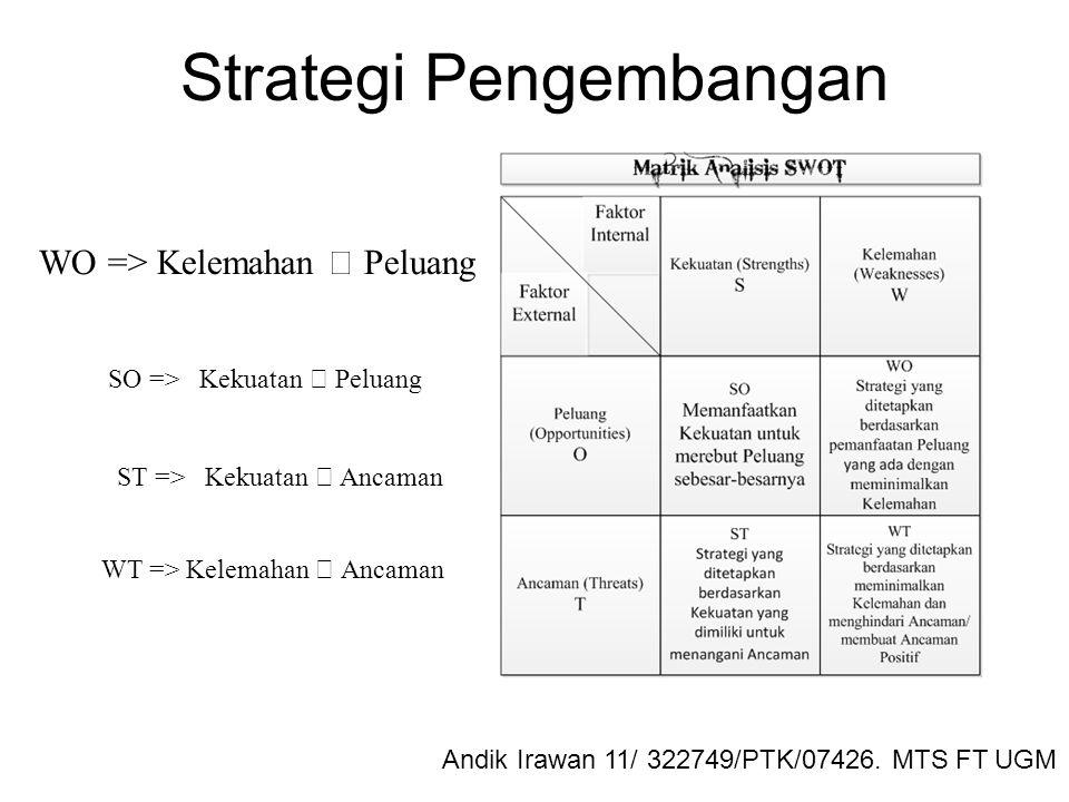 Strategi Pengembangan WO => Kelemahan  Peluang SO => Kekuatan  Peluang ST => Kekuatan  Ancaman WT => Kelemahan  Ancaman Andik Irawan 11/ 322749/PTK/07426.