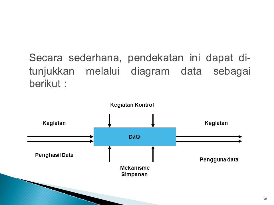 Secara sederhana, pendekatan ini dapat di- tunjukkan melalui diagram data sebagai berikut : 36 Data Kegiatan Kontrol Mekanisme Simpanan Kegiatan Pengh