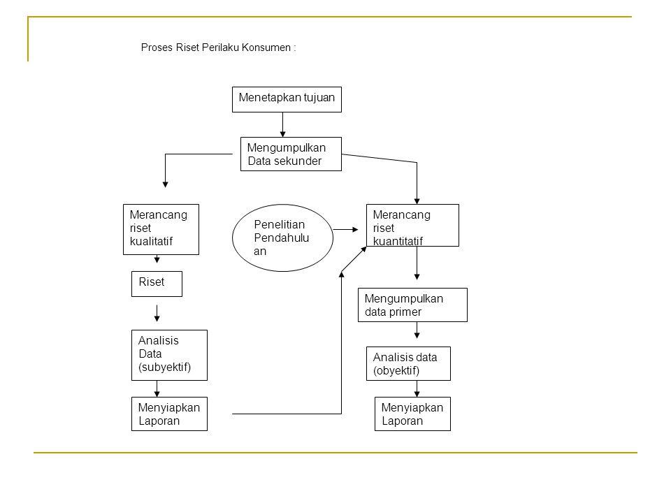 Proses Riset Perilaku Konsumen : Menetapkan tujuan Mengumpulkan Data sekunder Merancang riset kualitatif Riset Analisis Data (subyektif) Menyiapkan Laporan Merancang riset kuantitatif Mengumpulkan data primer Analisis data (obyektif) Menyiapkan Laporan Penelitian Pendahulu an