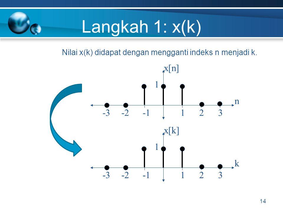 Langkah 1: x(k) 14 x[n] -2 n 1-332 1 x[k]x[k] -2 k 1-332 1 Nilai x(k) didapat dengan mengganti indeks n menjadi k.