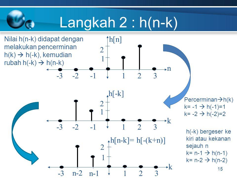 Langkah 2 : h(n-k) 15 h[n]h[n] -2 n 1-332 1 h[-k] -2 k 1-332 1 2 2 h[n-k]= h[-(k+n)] n-1 n-2 k 1-332 1 2 Percerminan  h(k) k= -1  h(-1)=1 k= -2  h(