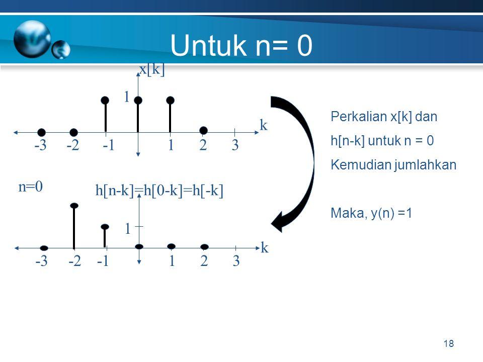 Untuk n= 0 18 x[k]x[k] -2 k 1-332 1 h[n-k]=h[0-k]=h[-k] -2 k 1-332 1 Perkalian x[k] dan h[n-k] untuk n = 0 Kemudian jumlahkan Maka, y(n) =1 n=0