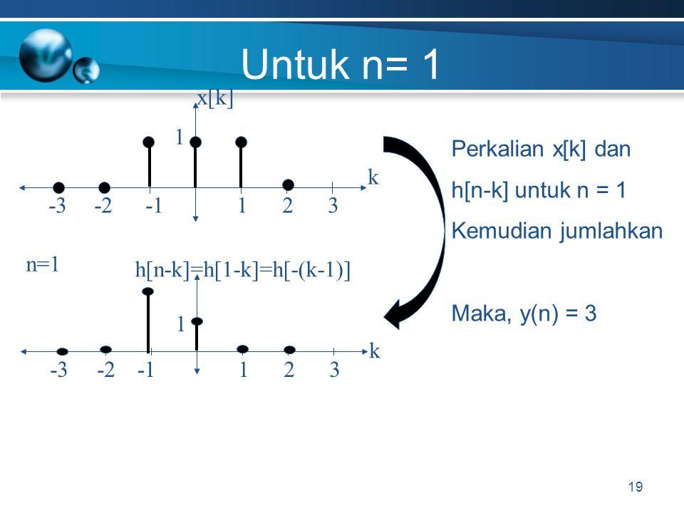 Untuk n= 1 19 x[k]x[k] -2 k 1-332 1 h[n-k]=h[1-k]=h[-(k-1)] -2 k 1-332 1 Perkalian x[k] dan h[n-k] untuk n = 1 Kemudian jumlahkan Maka, y(n) = 3 n=1