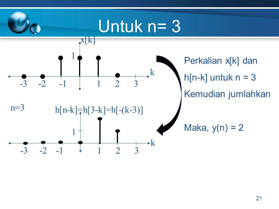 Untuk n= 3 21 x[k]x[k] -2 k 1-332 1 h[n-k]=h[3-k]=h[-(k-3)] -2 k 1-332 1 Perkalian x[k] dan h[n-k] untuk n = 3 Kemudian jumlahkan Maka, y(n) = 2 n=3