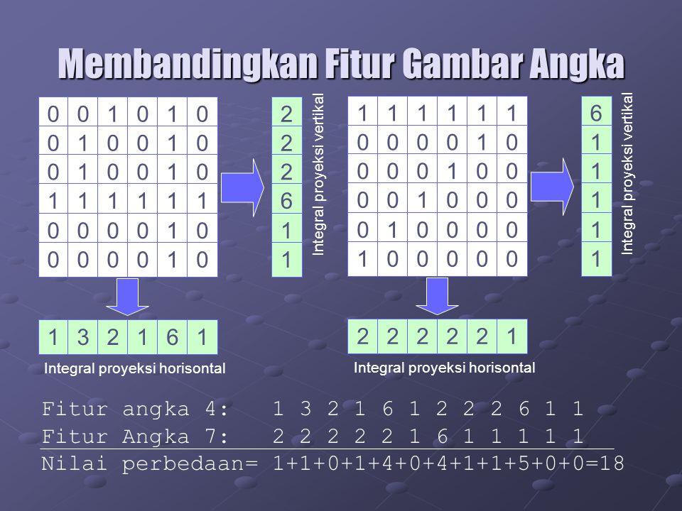 Membandingkan Fitur Gambar Angka 001010 010010 010010 111111 000010 000010 132161 2 2 2 6 1 1 Integral proyeksi horisontal Integral proyeksi vertikal 111111 000010 000100 001000 010000 100000 222221 6 1 1 1 1 1 Integral proyeksi horisontal Integral proyeksi vertikal Fitur angka 4: 1 3 2 1 6 1 2 2 2 6 1 1 Fitur Angka 7: 2 2 2 2 2 1 6 1 1 1 1 1 Nilai perbedaan= 1+1+0+1+4+0+4+1+1+5+0+0=18