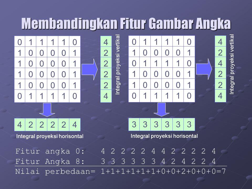 Membandingkan Fitur Gambar Angka 011110 100001 100001 100001 100001 011110 422224 4 2 2 2 2 4 Integral proyeksi horisontal Integral proyeksi vertikal 011110 100001 011110 100001 100001 011110 333333 4 2 4 2 2 4 Integral proyeksi horisontal Integral proyeksi vertikal Fitur angka 0: 4 2 2 2 2 4 4 2 2 2 2 4 Fitur Angka 8: 3 3 3 3 3 3 4 2 4 2 2 4 Nilai perbedaan= 1+1+1+1+1+1+0+0+2+0+0+0=7