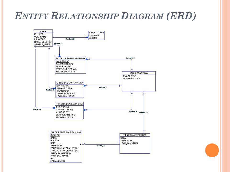 E NTITY R ELATIONSHIP D IAGRAM (ERD)