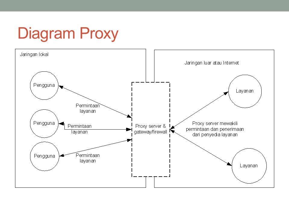 Cara Kerja Proxy server memotong hubungan langsung antara pengguna dan layanan yang diakses Dilakukan pertama-tama dengan mengubah alamat IP, membuat pemetaan dari alamat IP jaringan lokal ke suatu alamat IP proxy, yang digunakan untuk jaringan luar atau internet.
