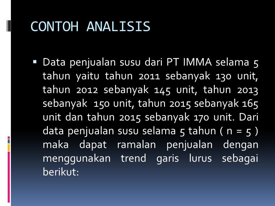 CONTOH ANALISIS  Data penjualan susu dari PT IMMA selama 5 tahun yaitu tahun 2011 sebanyak 130 unit, tahun 2012 sebanyak 145 unit, tahun 2013 sebanya