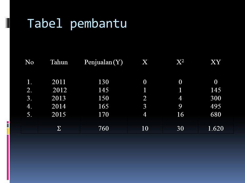 Tabel pembantu NoTahunPenjualan (Y)XX2X2 XY 1. 2. 3. 4. 5. 2011 2012 2013 2014 2015 130 145 150 165 170 0123401234 0 1 4 9 16 0 145 300 495 680 Ʃ 7601