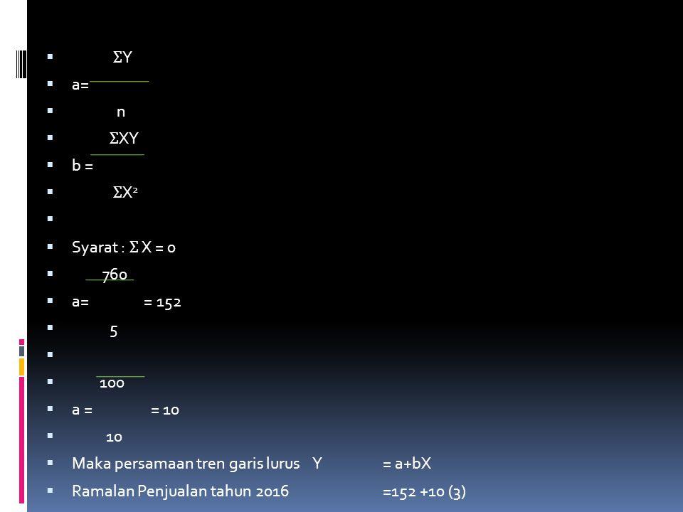  Ʃ Y  a=  n  Ʃ XY  b =  Ʃ X 2   Syarat : Ʃ X = 0  760  a= = 152  5   100  a = = 10  10  Maka persamaan tren garis lurus Y= a+bX  Rama