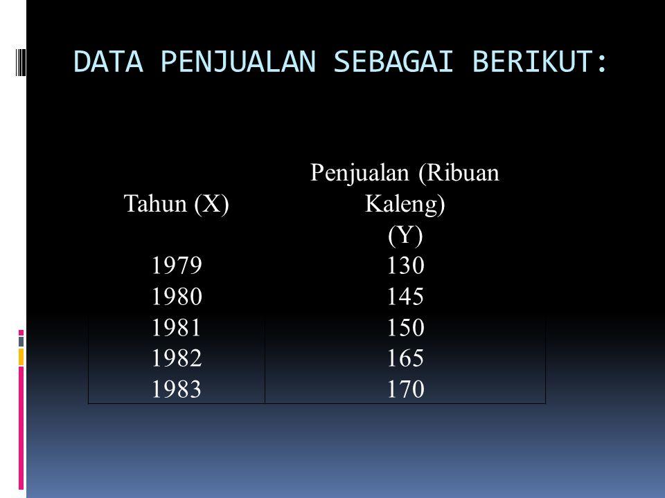 DATA PENJUALAN SEBAGAI BERIKUT: Tahun (X) Penjualan (Ribuan Kaleng) (Y) 1979 1980 1981 1982 1983 130 145 150 165 170