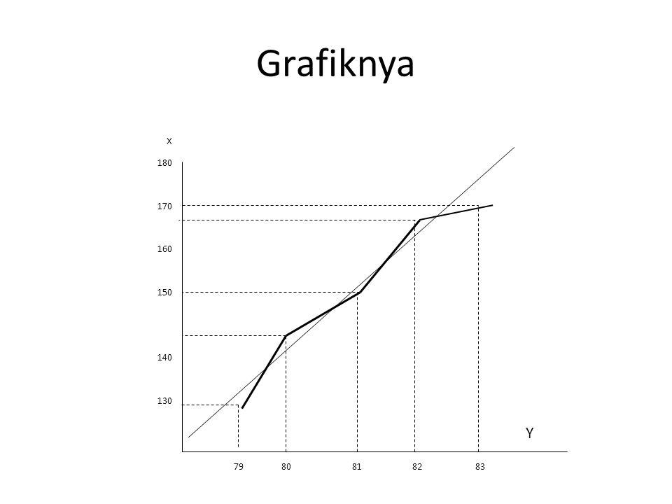 Grafiknya X 180 170 160 150 140 130 79 80 81 82 83 Y