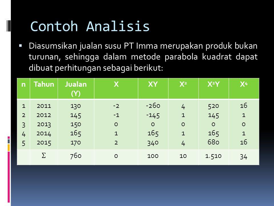 Contoh Analisis  Diasumsikan jualan susu PT Imma merupakan produk bukan turunan, sehingga dalam metode parabola kuadrat dapat dibuat perhitungan seba