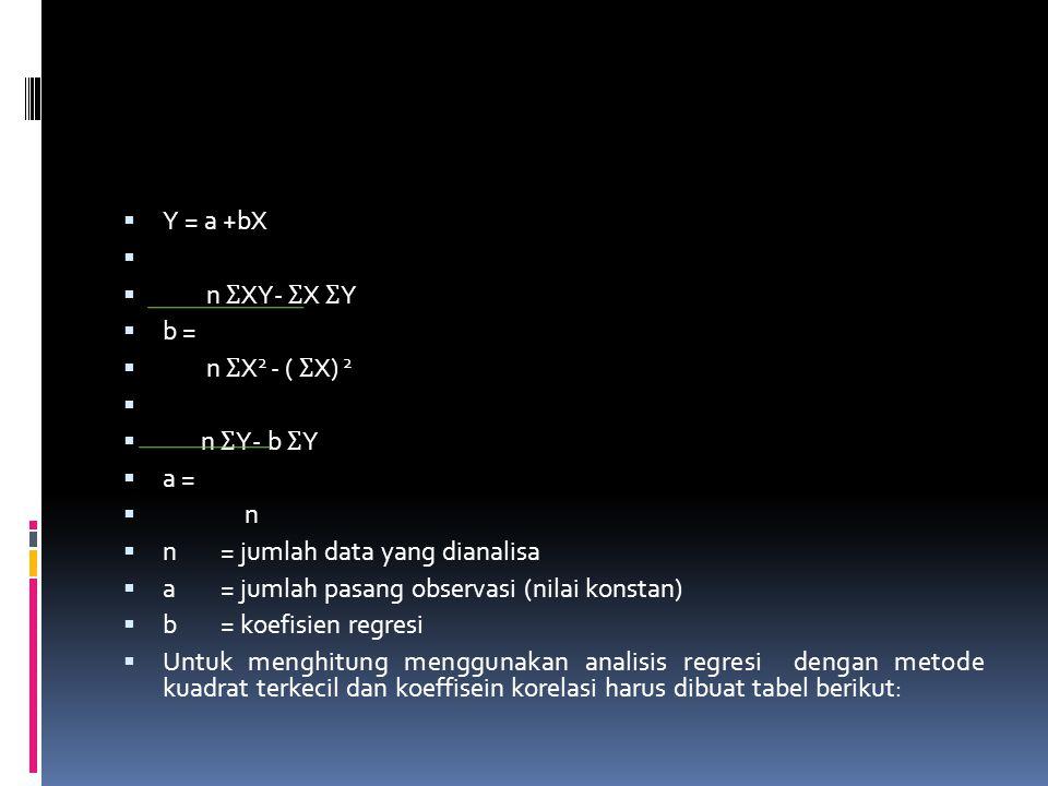  Y = a +bX   n Ʃ XY- Ʃ X Ʃ Y  b =  n Ʃ X 2 - ( Ʃ X) 2   n Ʃ Y- b Ʃ Y  a =  n  n = jumlah data yang dianalisa  a= jumlah pasang observasi (n