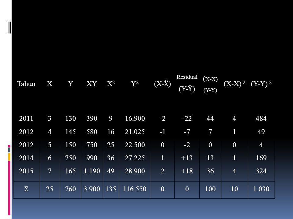 TahunXYXYX2X2 Y2Y2 (X- Ẍ ) Residual (Y- Ῡ ) ( X-X) (Y-Y) (X-X) 2 (Y-Y) 2 2011 2012 2012 2014 2015 3456734567 130 145 150 750 165 390 580 750 990 1.190