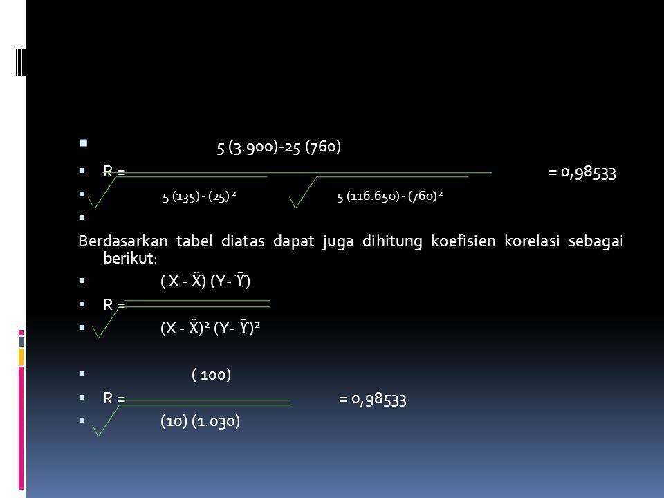  5 (3.900)-25 (760)  R = = 0,98533  5 (135) - (25) 2 5 (116.650) - (760) 2  Berdasarkan tabel diatas dapat juga dihitung koefisien korelasi sebaga