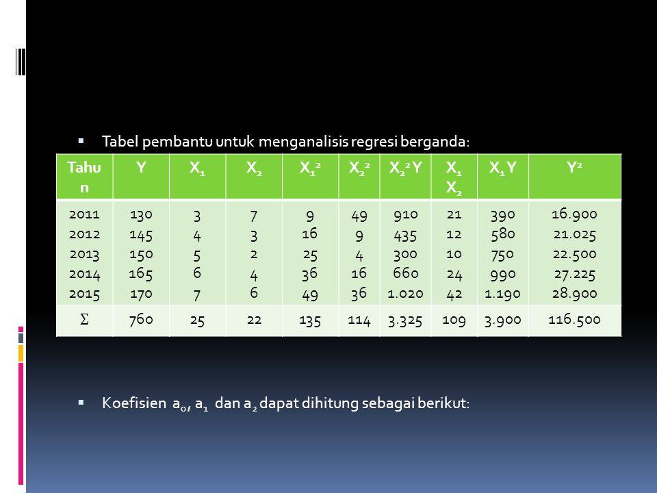 Tabel pembantu untuk menganalisis regresi berganda:  Koefisien a 0, a 1 dan a 2 dapat dihitung sebagai berikut: Tahu n YX1X1 X2X2 X12X12 X22X22 X 2