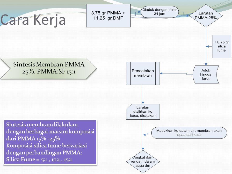 Cara Kerja Sintesis membran dilakukan dengan berbagai macam komposisi dari PMMA 15% -25% Komposisi silica fume bervariasi dengan perbandingan PMMA: Si