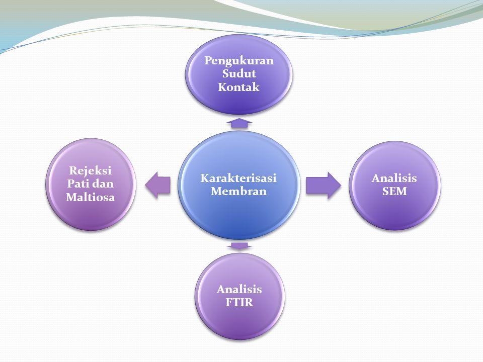 Karakterisasi Membran Pengukuran Sudut Kontak Analisis SEM Analisis FTIR Rejeksi Pati dan Maltiosa