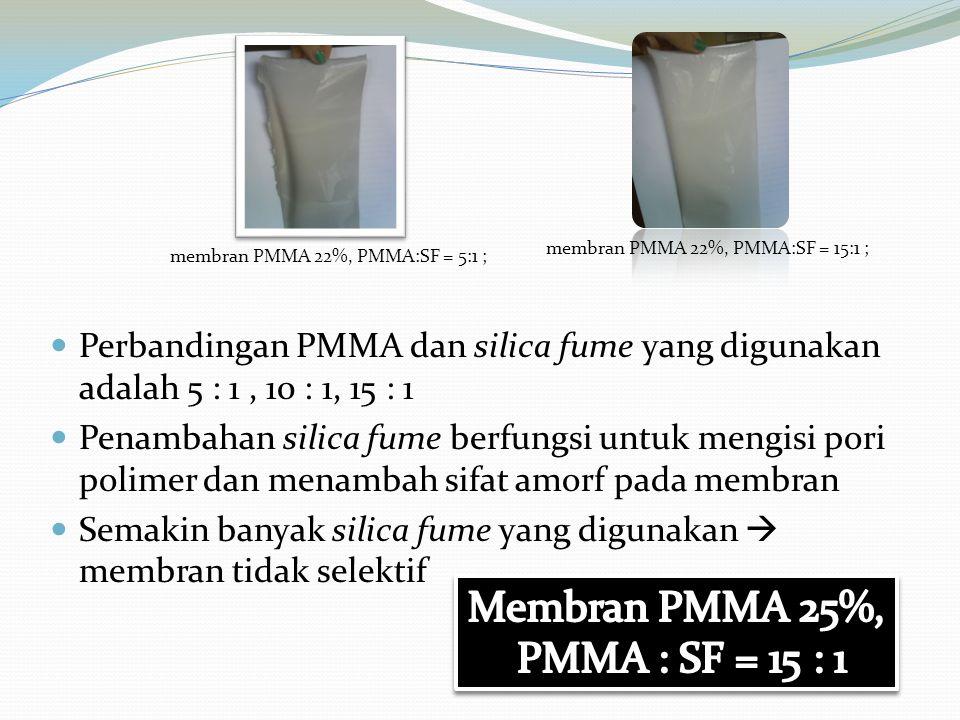 membran PMMA 22%, PMMA:SF = 15:1 ; Perbandingan PMMA dan silica fume yang digunakan adalah 5 : 1, 10 : 1, 15 : 1 Penambahan silica fume berfungsi untu