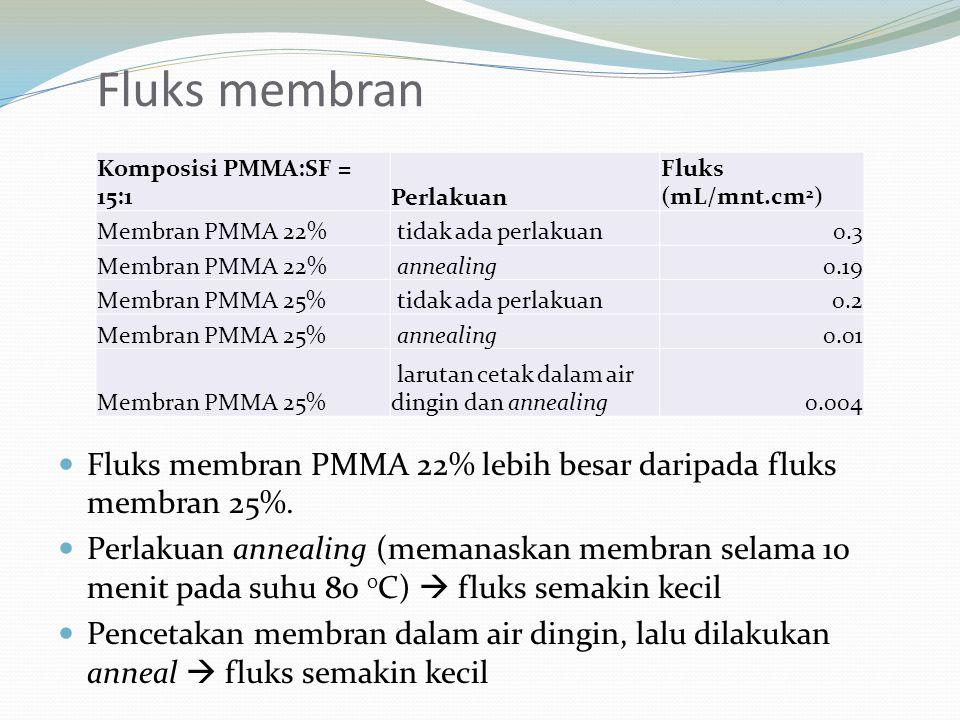 Fluks membran PMMA 22% lebih besar daripada fluks membran 25%. Perlakuan annealing (memanaskan membran selama 10 menit pada suhu 80 0 C)  fluks semak