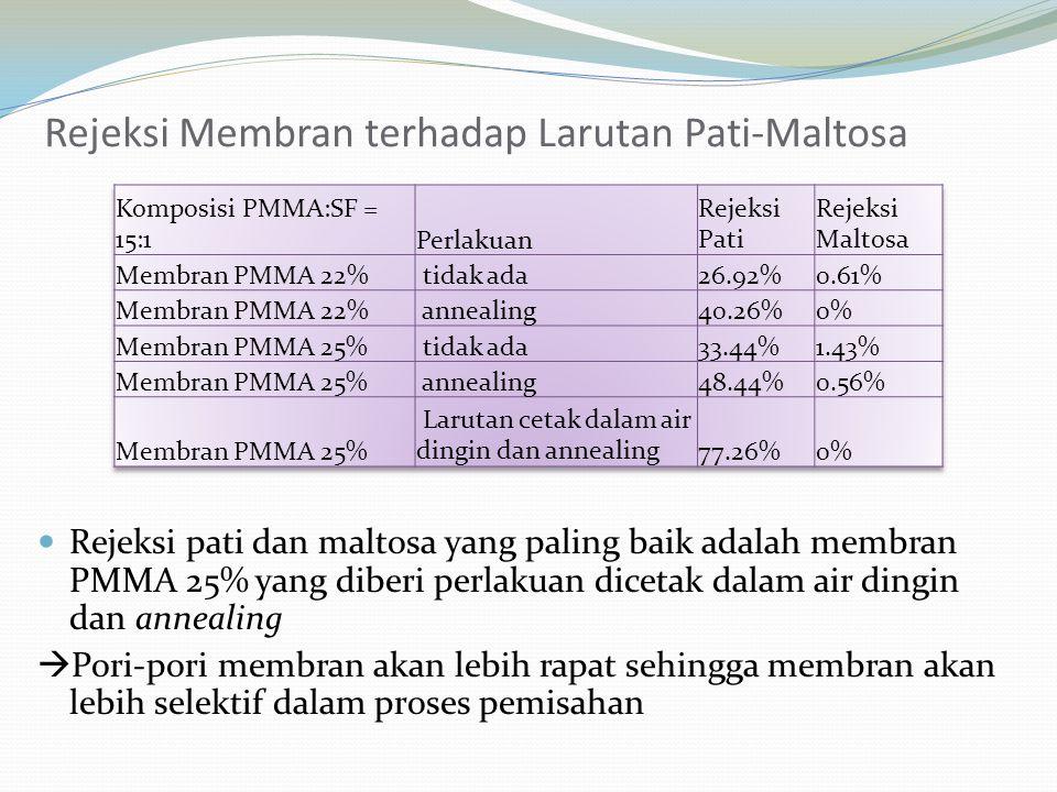 Rejeksi pati dan maltosa yang paling baik adalah membran PMMA 25% yang diberi perlakuan dicetak dalam air dingin dan annealing  Pori-pori membran aka