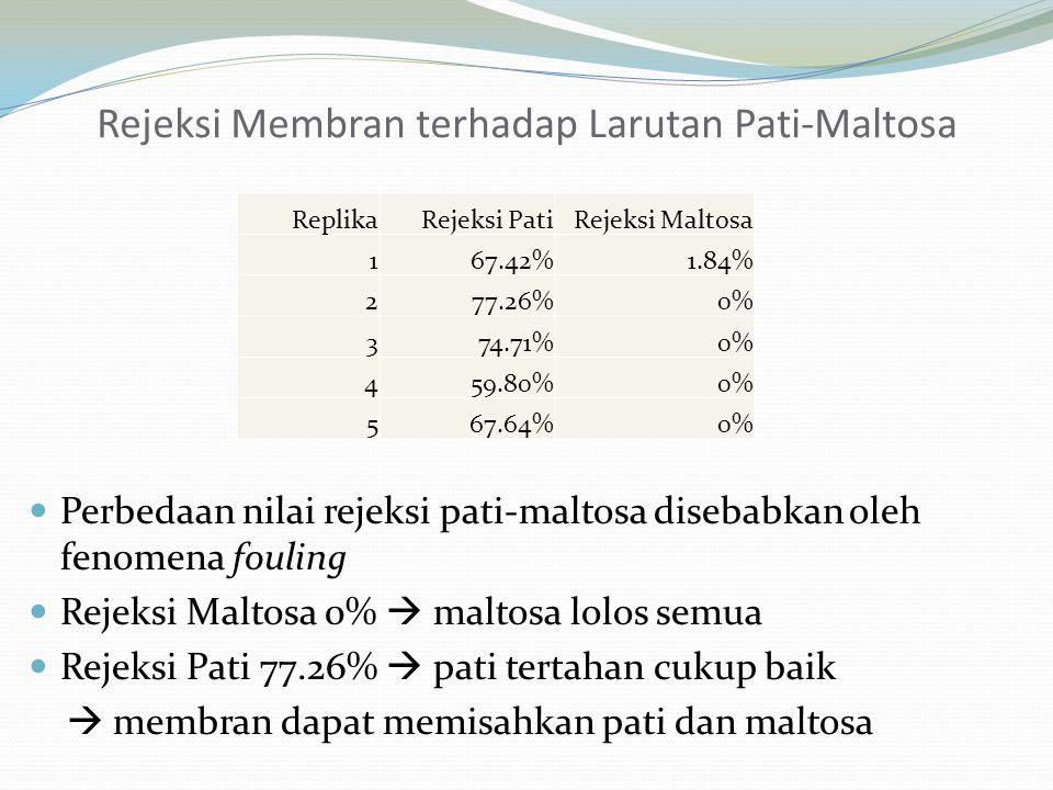ReplikaRejeksi PatiRejeksi Maltosa 167.42%1.84% 277.26%0% 374.71%0% 459.80%0% 567.64%0% Rejeksi Membran terhadap Larutan Pati-Maltosa Perbedaan nilai